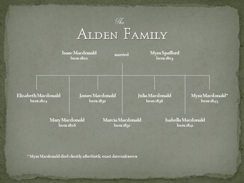 Alden Family Tree 2015 11-07